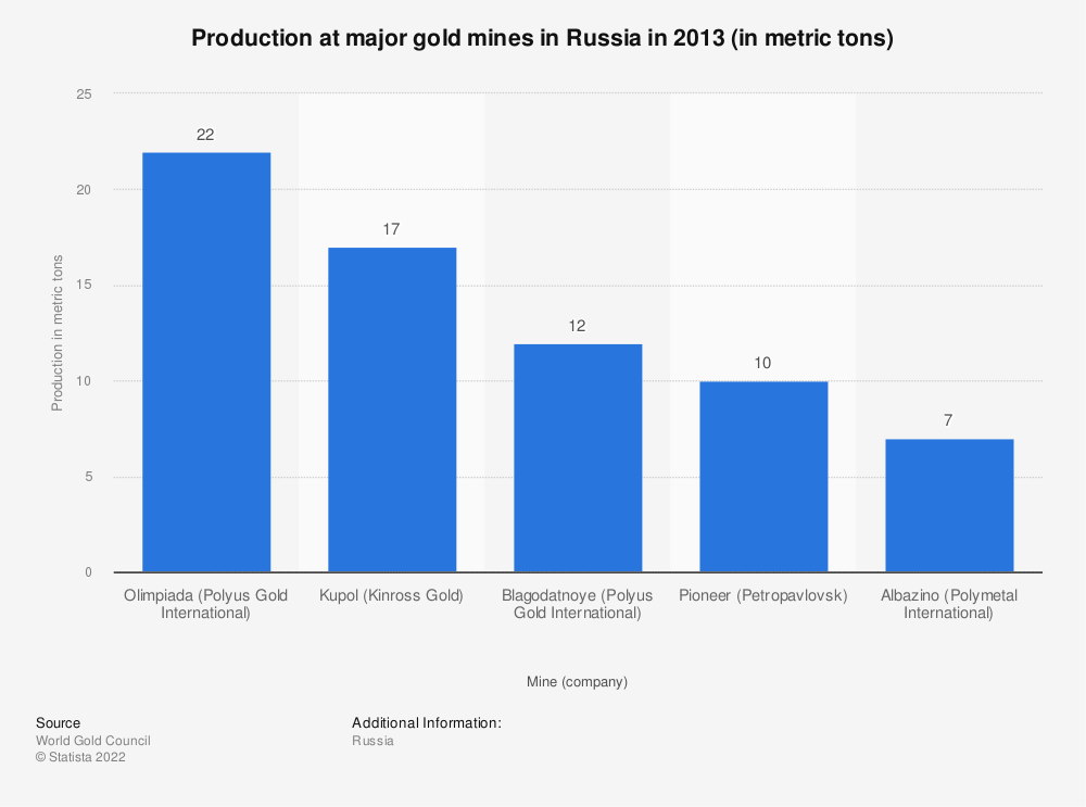 Statistic: Production at major gold mines in Russia in 2013 (in metric tons) | Statista