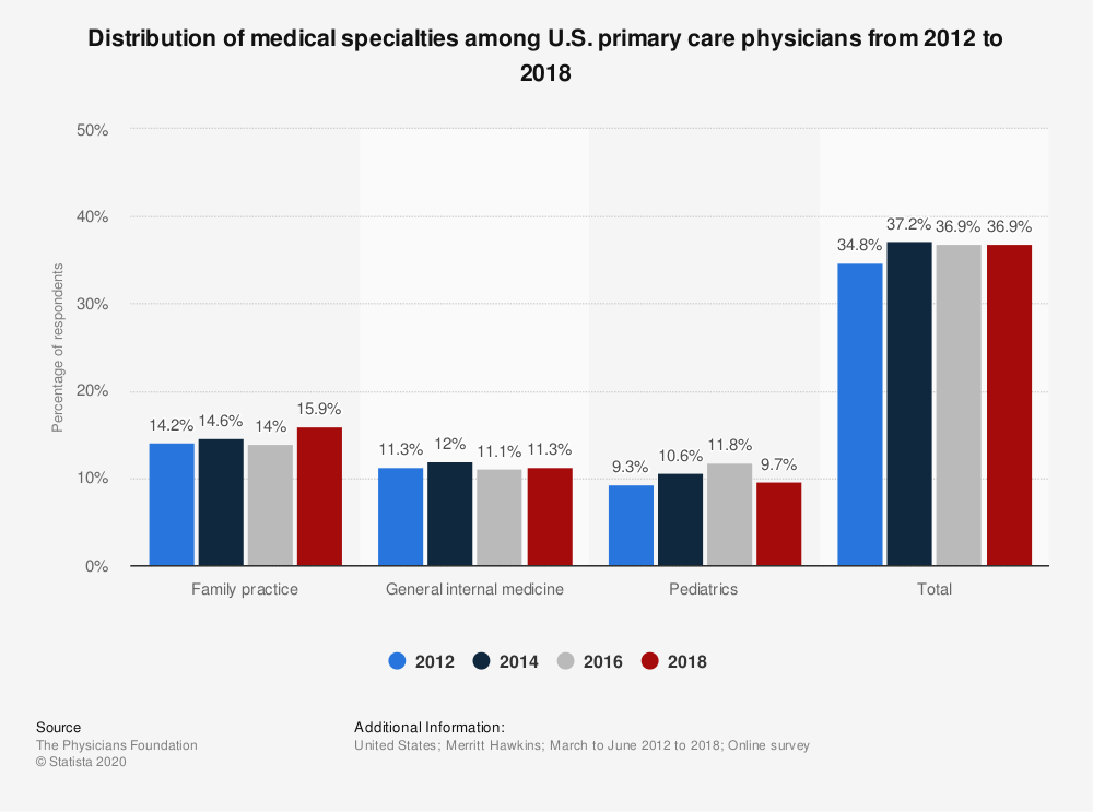 Statistic: Distribution of medical specialties among U.S. primary care physicians from 2012 to 2018 | Statista