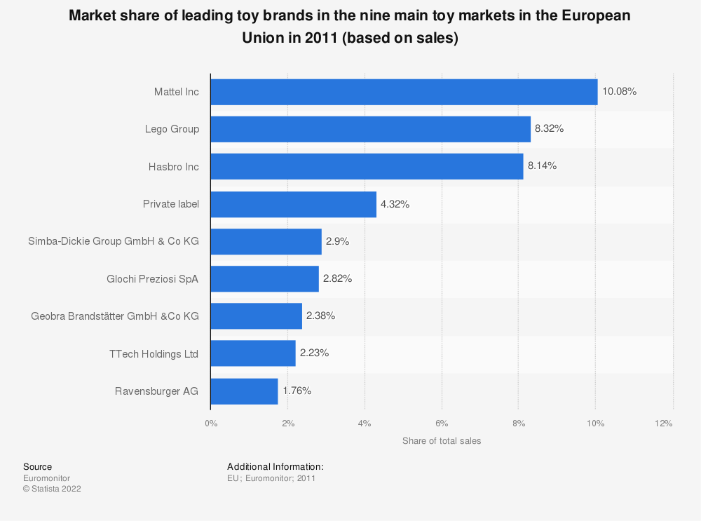 Statistic: Market share of leading toy brands in the nine main toy markets in the European Union in 2011 (based on sales) | Statista
