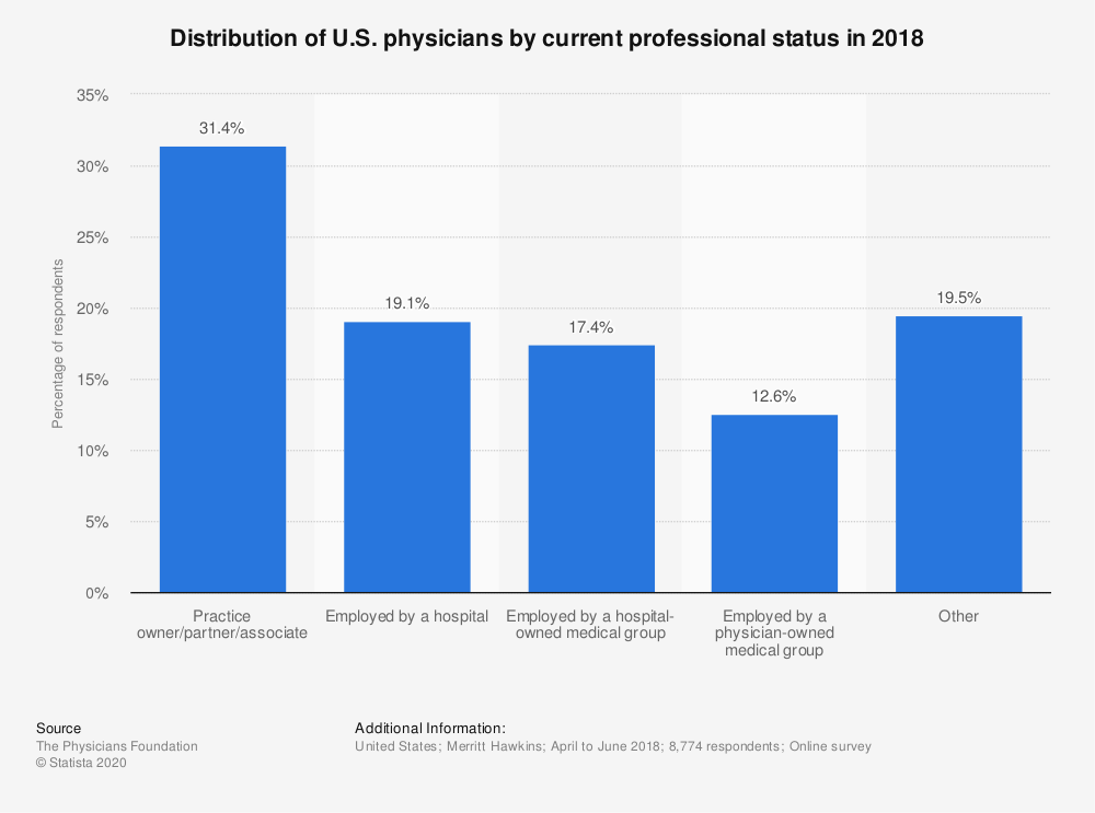 Statistic: Distribution of U.S. physicians by current professional status in 2018 | Statista