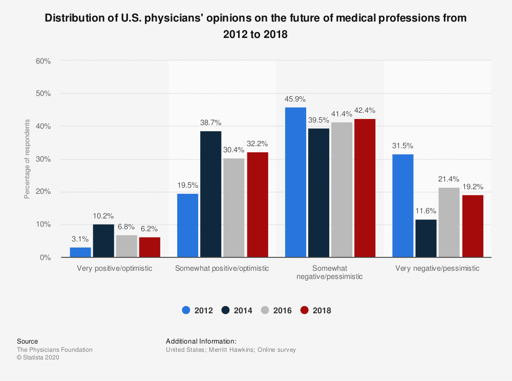 Statistic: Distribution of U.S. physicians' opinions on the future of medical professions from 2012 to 2018 | Statista