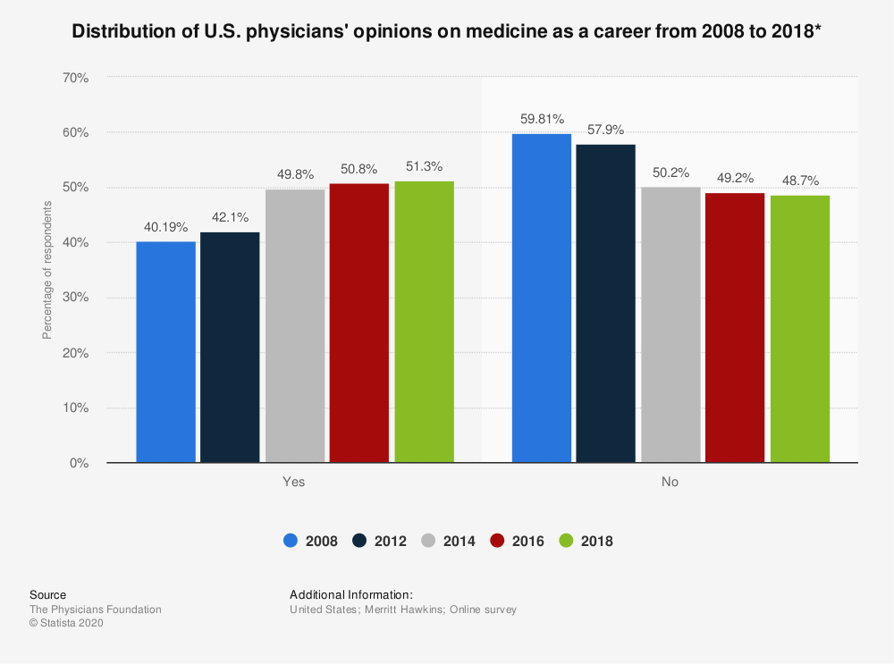 Statistic: Distribution of U.S. physicians' opinions on medicine as a career from 2008 to 2018* | Statista