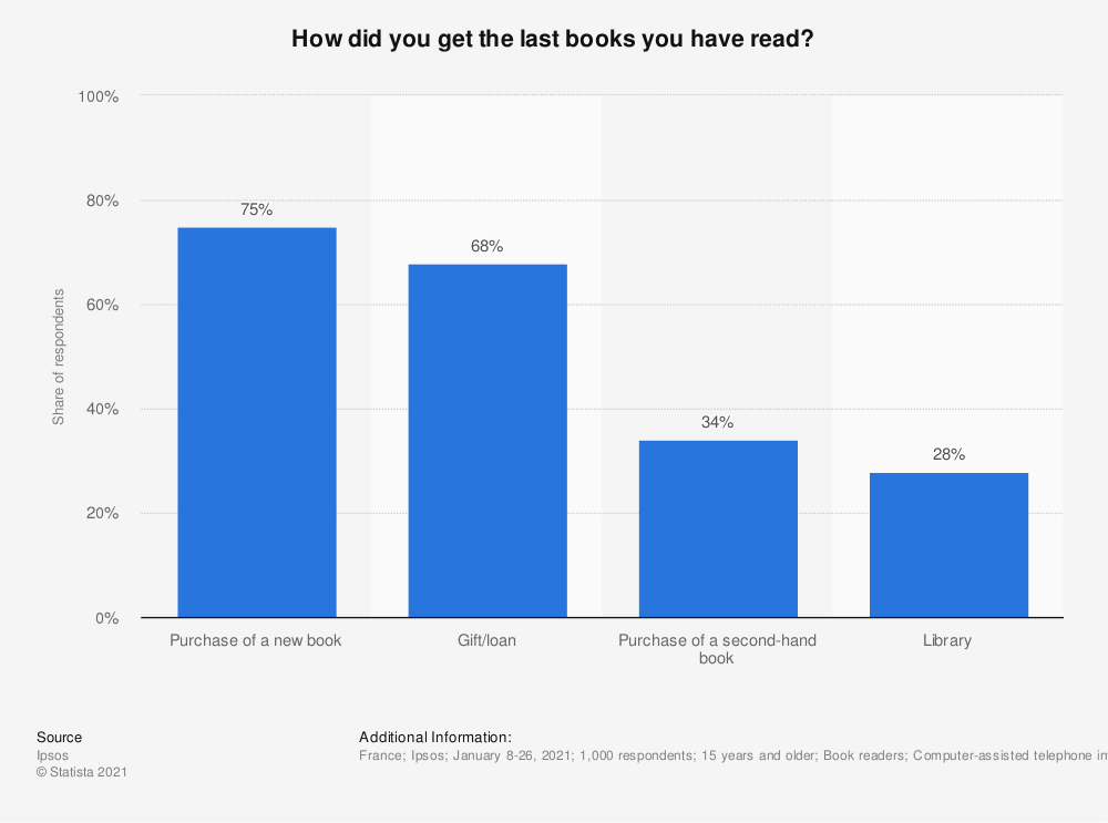 Statistic: How did you get the last books you have read? | Statista