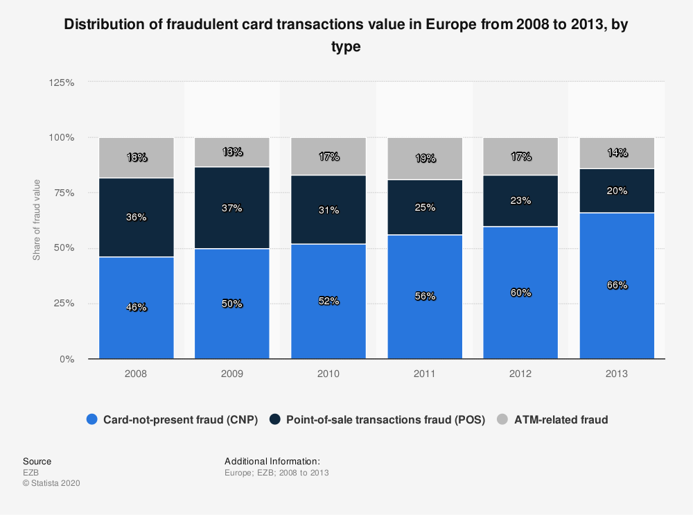 Statistic: Distribution of fraudulent card transactions value in Europe from 2008 to 2013, by type | Statista