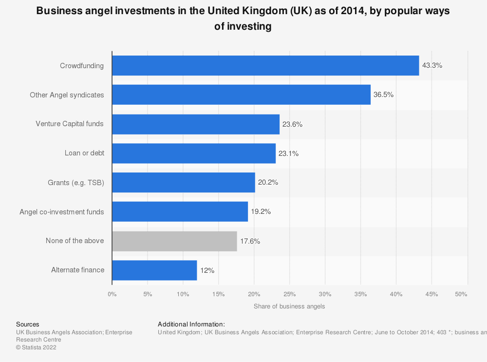Statistic: Business angel investments in the United Kingdom (UK) as of 2014, by popular ways of investing  | Statista
