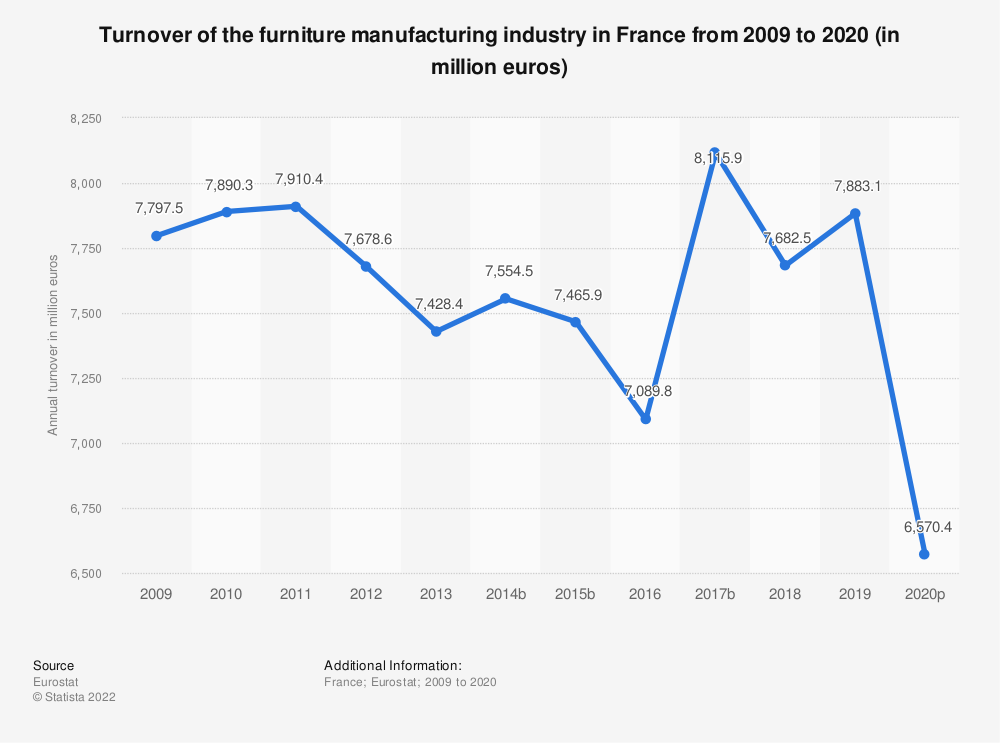 Statistic: Turnover of the furniture manufacturing industry in France from 2008 to 2016 (in million euros) | Statista