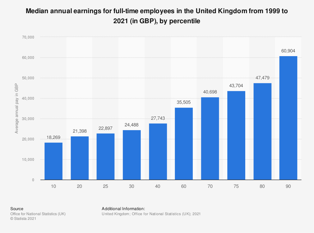 Statistic: Annual gross pay percentiles in the United Kingdom (UK) in 2019 (in GBP) | Statista