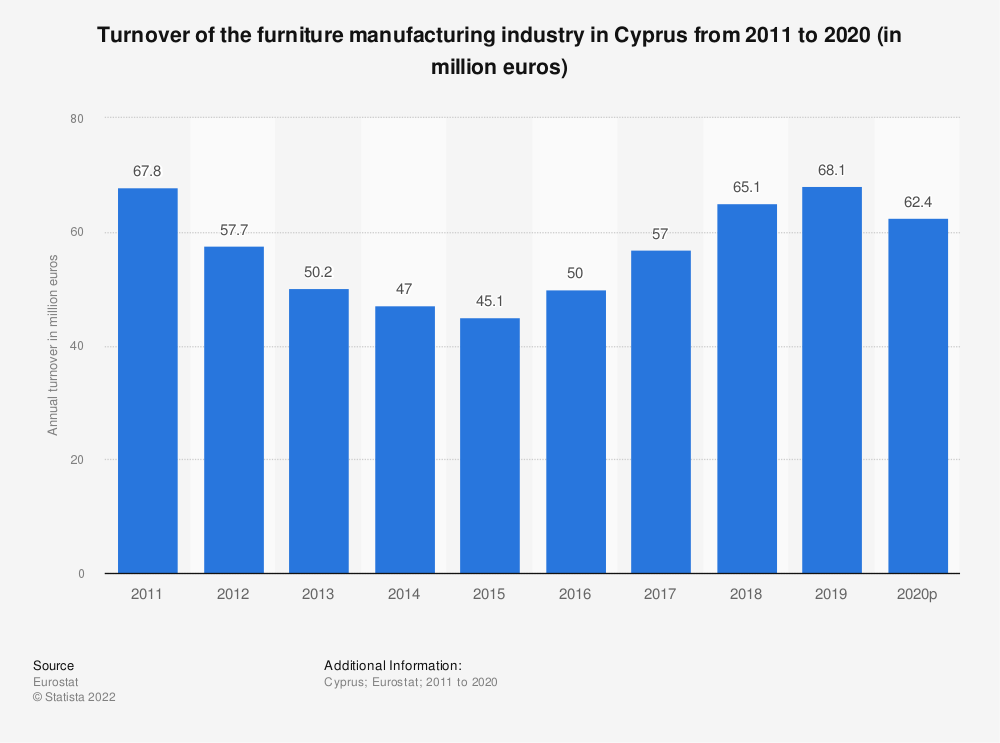 Statistic: Turnover of the furniture manufacturing industry in Cyprus from 2008 to 2017 (in million euros) | Statista