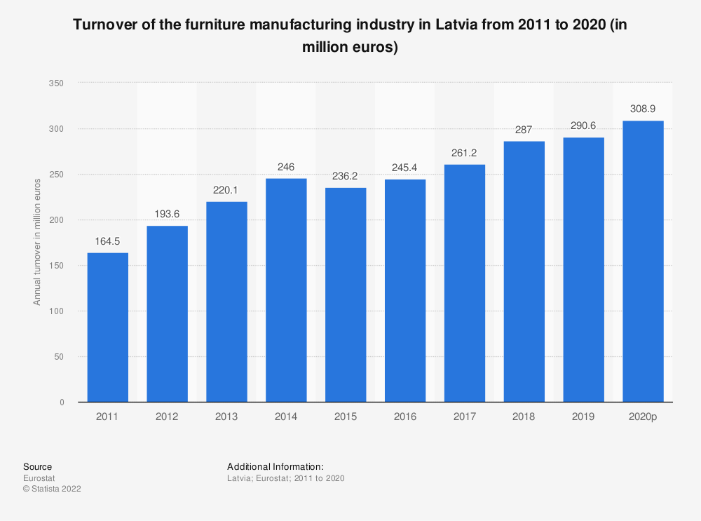 Statistic: Turnover of the furniture manufacturing industry in Latvia from 2008 to 2017 (in million euros) | Statista