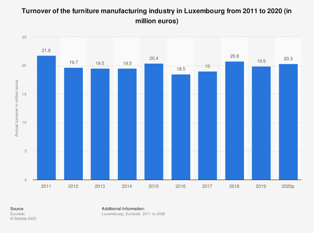 Statistic: Turnover of the furniture manufacturing industry in Luxembourg from 2008 to 2017 (in million euros) | Statista