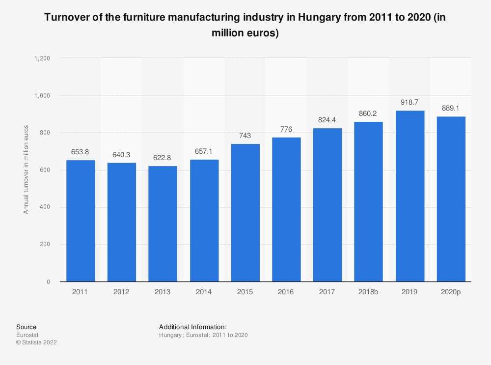 Statistic: Turnover of the furniture manufacturing industry in Hungary from 2008 to 2016 (in million euros) | Statista