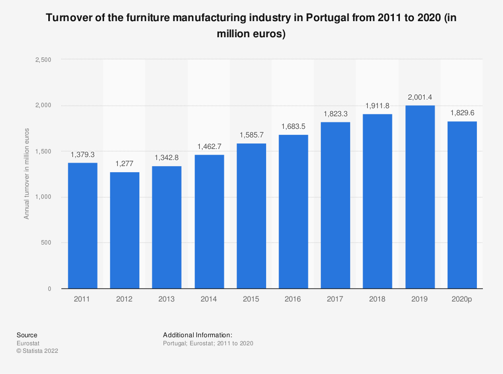 Statistic: Turnover of the furniture manufacturing industry in Portugal from 2008 to 2016 (in million euros) | Statista