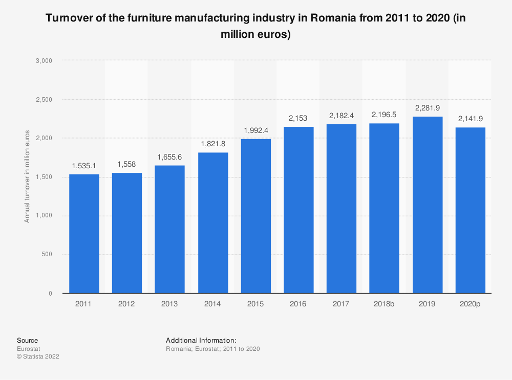 Statistic: Turnover of the furniture manufacturing industry in Romania from 2008 to 2017 (in million euros) | Statista