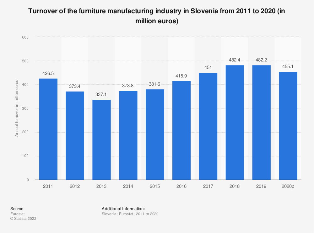 Statistic: Turnover of the furniture manufacturing industry in Slovenia from 2008 to 2015 (in million euros) | Statista