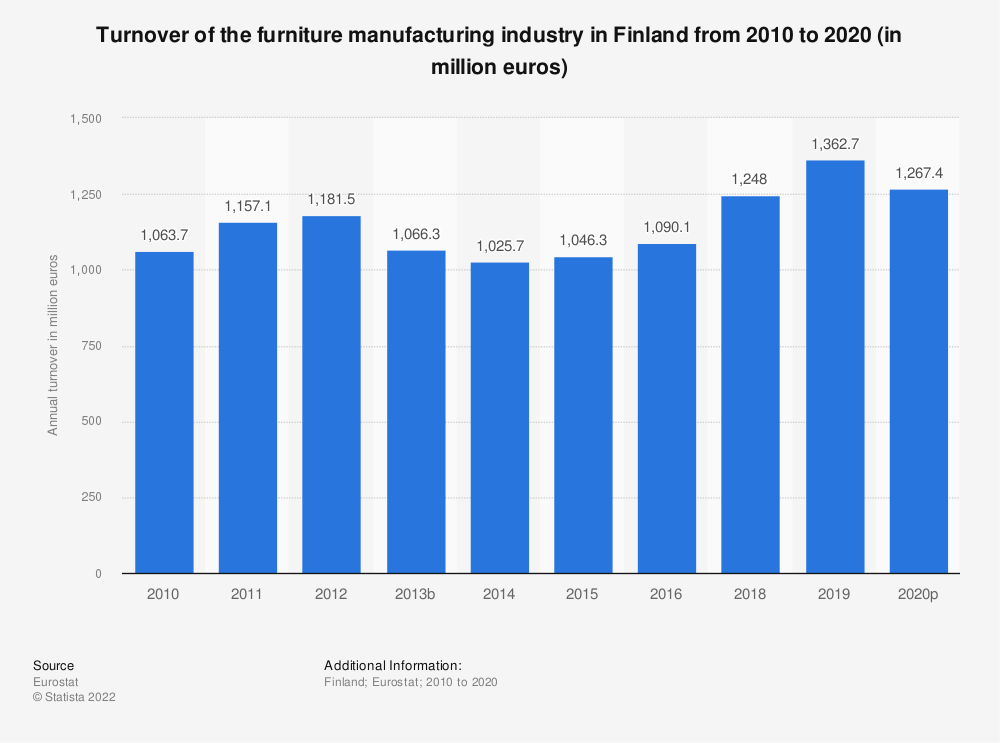 Statistic: Turnover of the furniture manufacturing industry in Finland from 2008 to 2016 (in million euros) | Statista