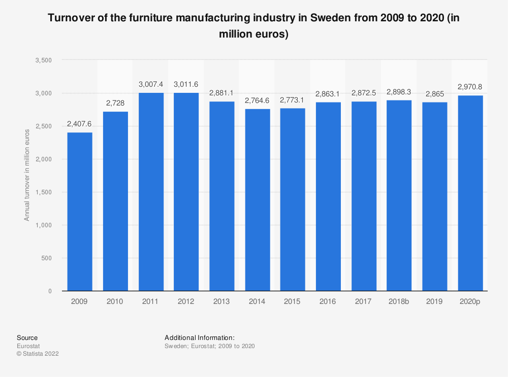 Statistic: Turnover of the furniture manufacturing industry in Sweden from 2008 to 2017 (in million euros) | Statista