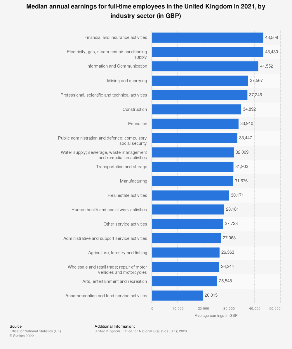 Statistic: Median annual earnings for full-time employees in the United Kingdom in 2020, by industry sector (in GBP) | Statista