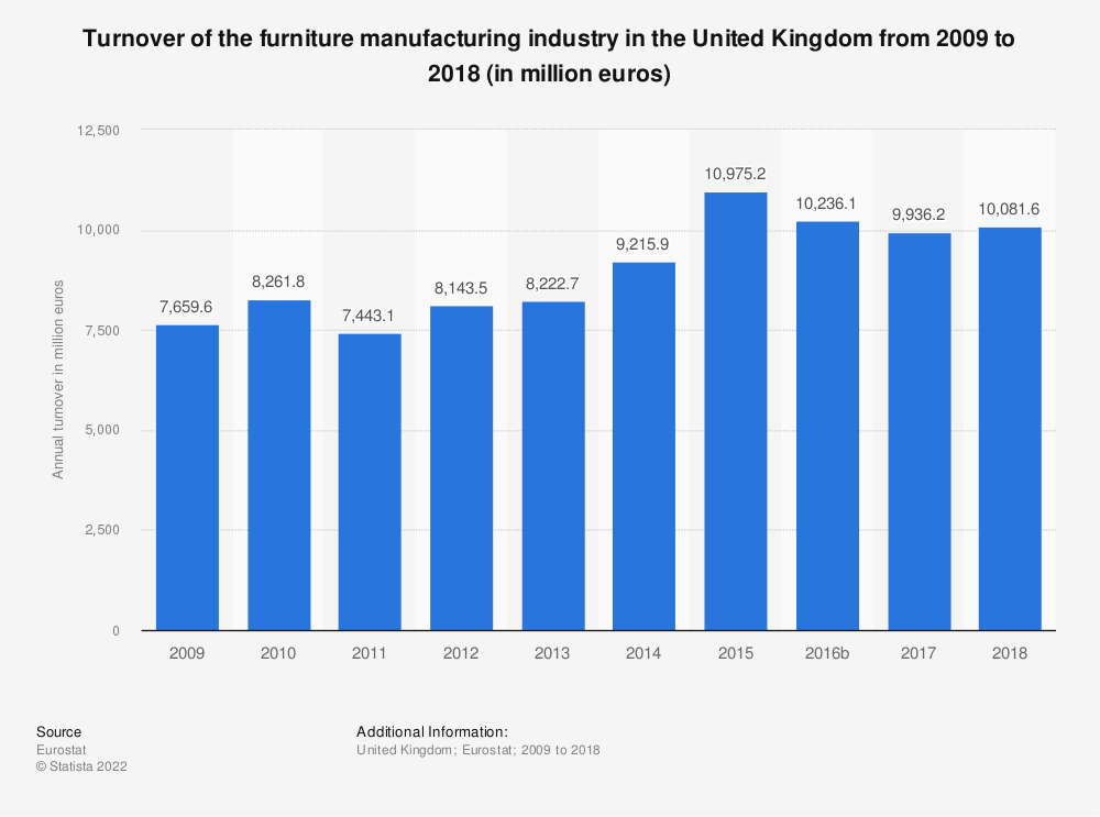 Statistic: Turnover of the furniture manufacturing industry in the United Kingdom from 2008 to 2015 (in million euros) | Statista