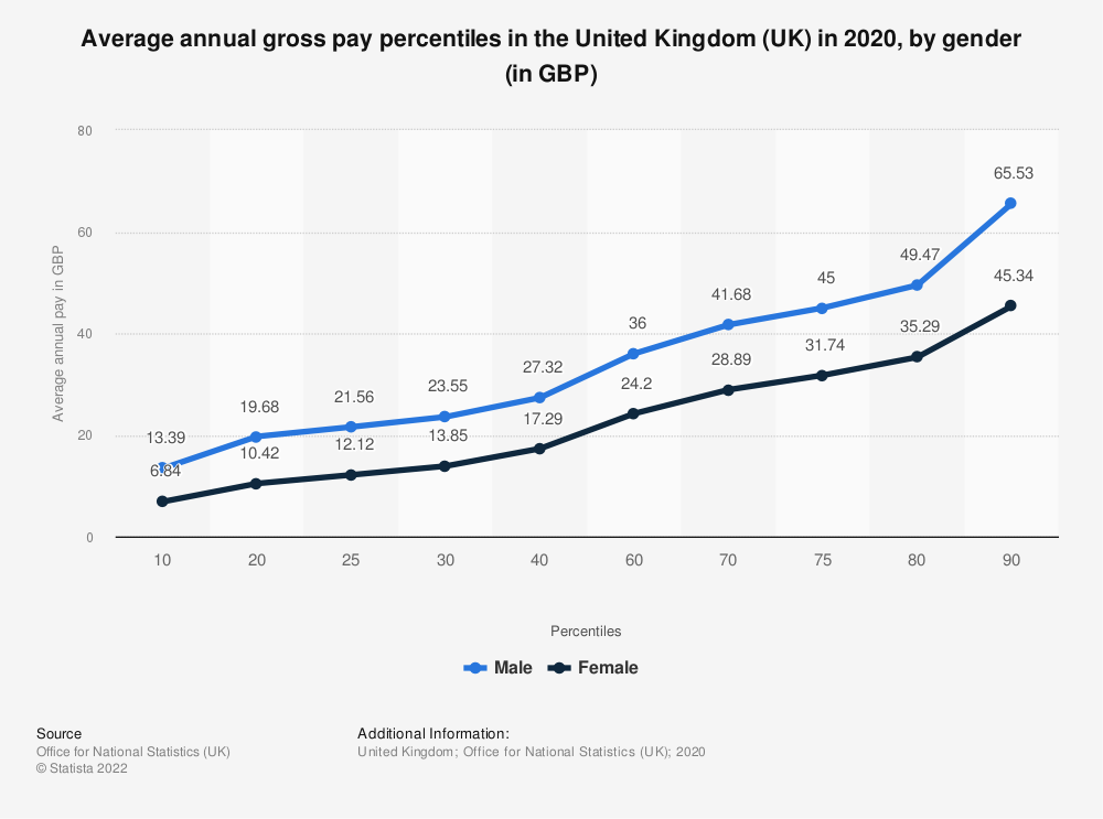 Statistic: Average annual gross pay percentiles in the United Kingdom (UK) in 2019, by gender (in GBP)  | Statista