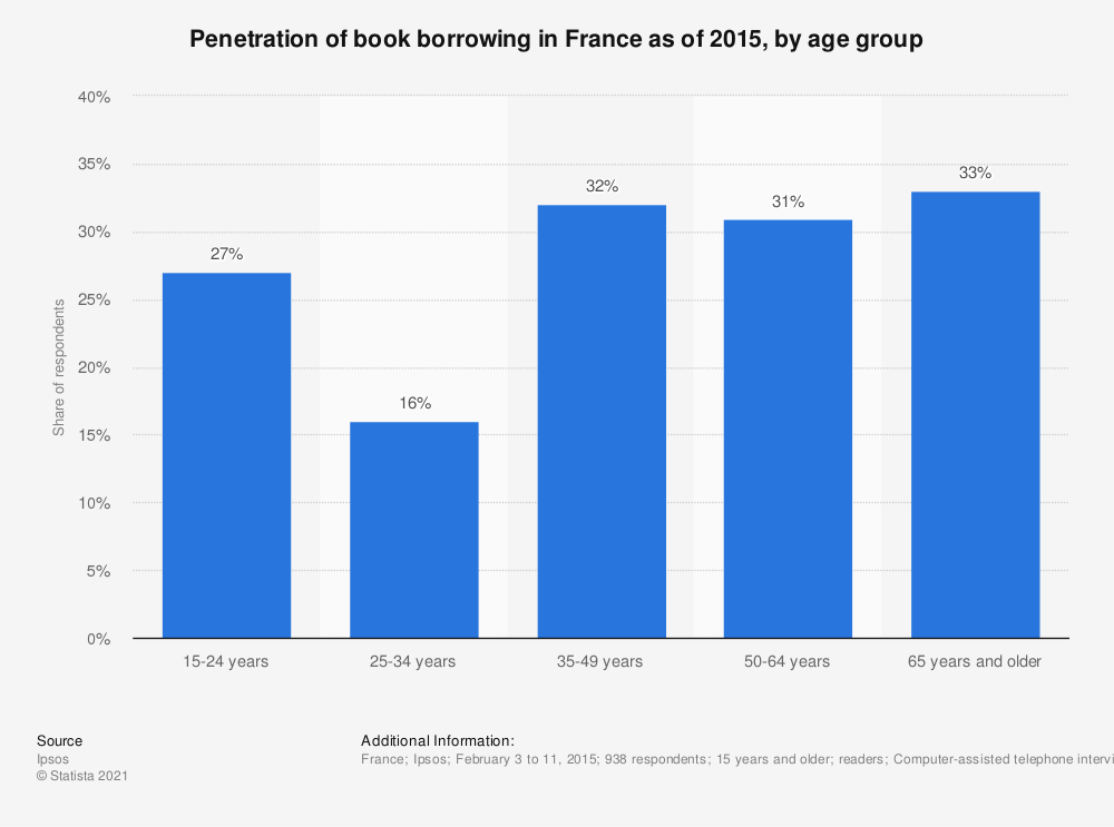 Statistic: Penetration of book borrowing in France as of 2015, by age group | Statista