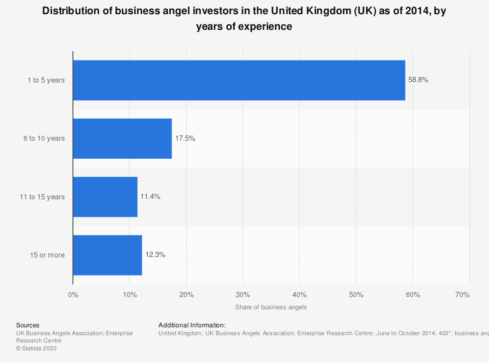 Statistic: Distribution of business angel investors in the United Kingdom (UK) as of 2014, by years of experience | Statista