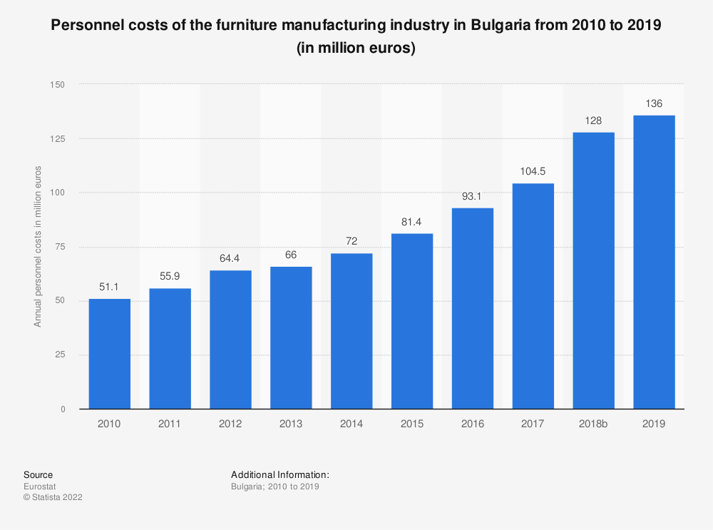 Statistic: Personnel costs of the furniture manufacturing industry in Bulgaria from 2008 to 2016 (in million euros) | Statista
