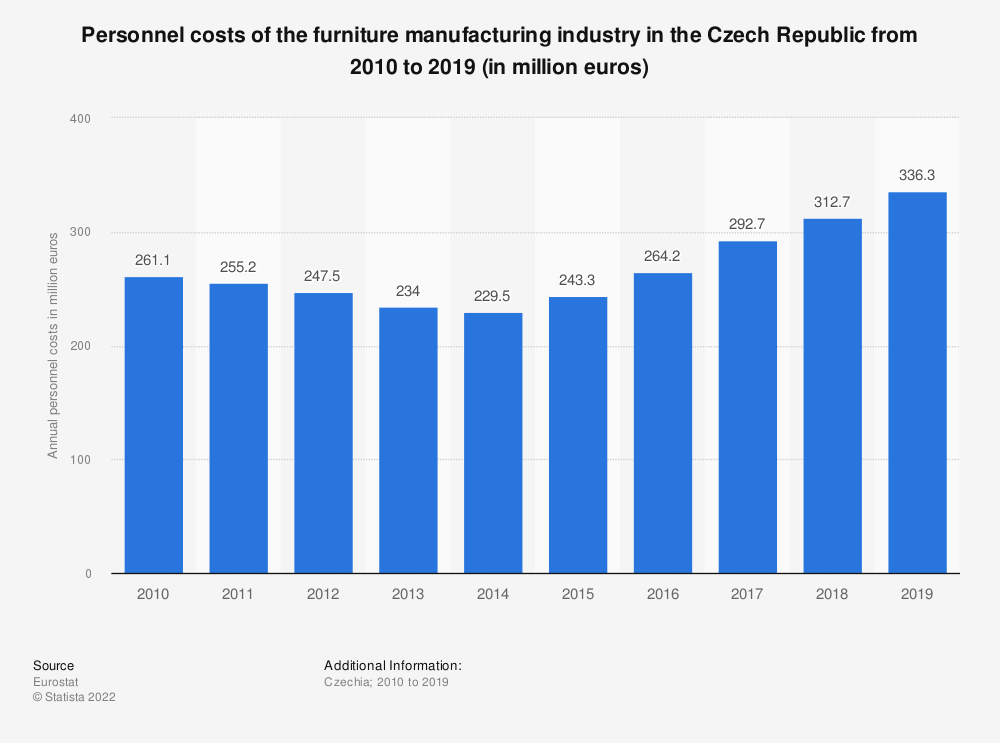 Statistic: Personnel costs of the furniture manufacturing industry in the Czech Republic from 2008 to 2016 (in million euros) | Statista