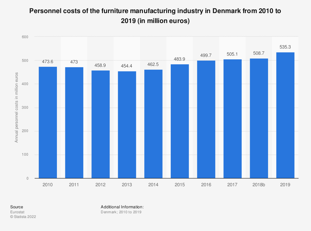 Statistic: Personnel costs of the furniture manufacturing industry in Denmark from 2008 to 2015 (in million euros) | Statista