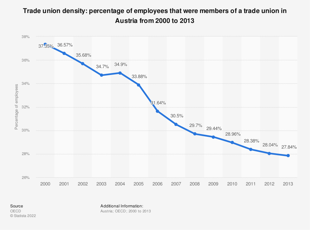 Statistic: Trade union density: percentage of employees that were members of a trade union in Austria from 2000 to 2013 | Statista