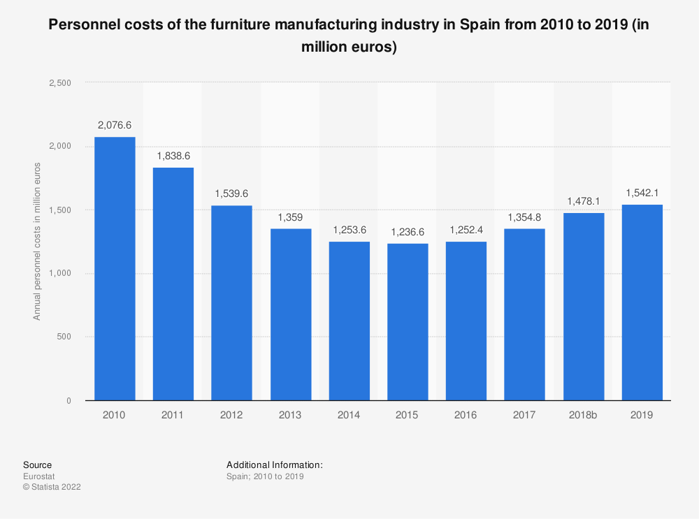 Statistic: Personnel costs of the furniture manufacturing industry in Spain from 2008 to 2016 (in million euros) | Statista