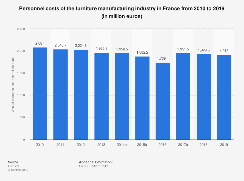 Statistic: Personnel costs of the furniture manufacturing industry in France from 2009 to 2017 (in million euros) | Statista