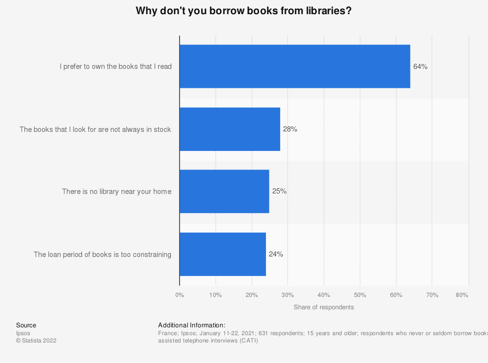Statistic: Why don't you borrow books from libraries? | Statista