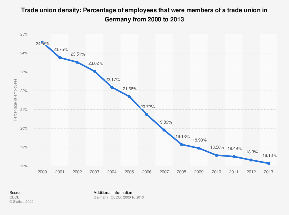 Statistic: Trade union density: Percentage of employees that were members of a trade union in Germany from 2000 to 2013 | Statista