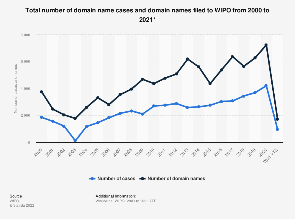 Statistic: Total number of domain name cases and domain names filed to WIPO from 2000 to 2018 | Statista