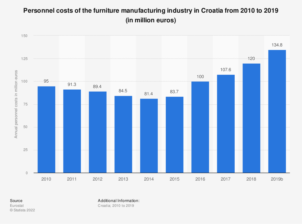 Statistic: Personnel costs of the furniture manufacturing industry in Croatia from 2008 to 2016 (in million euros)   Statista
