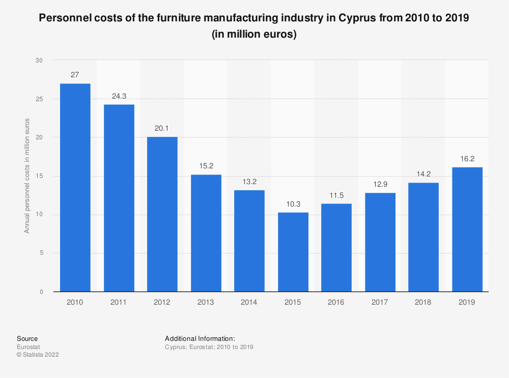 Statistic: Personnel costs of the furniture manufacturing industry in Cyprus from 2008 to 2015 (in million euros)   Statista