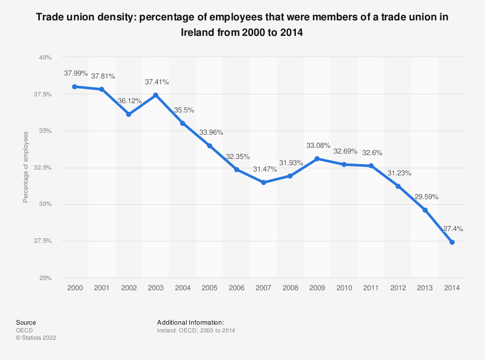 Statistic: Trade union density: percentage of employees that were members of a trade union in Ireland from 2000 to 2014 | Statista