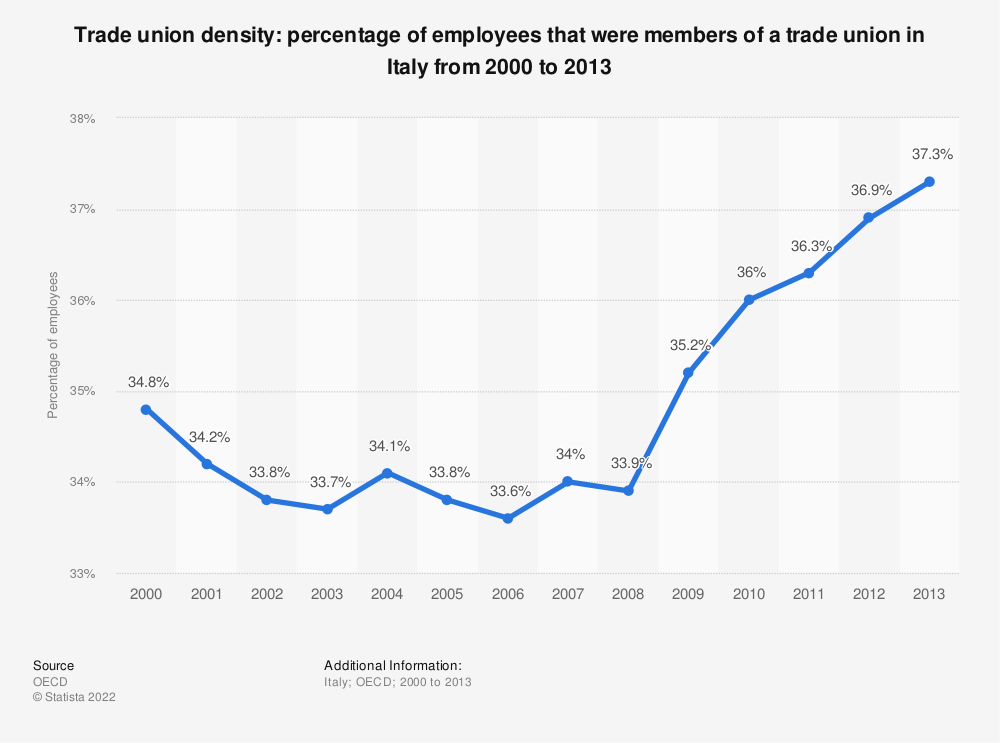Statistic: Trade union density: percentage of employees that were members of a trade union in Italy from 2000 to 2013 | Statista