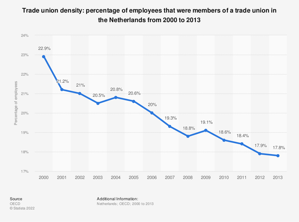 Statistic: Trade union density: percentage of employees that were members of a trade union in the Netherlands from 2000 to 2013 | Statista
