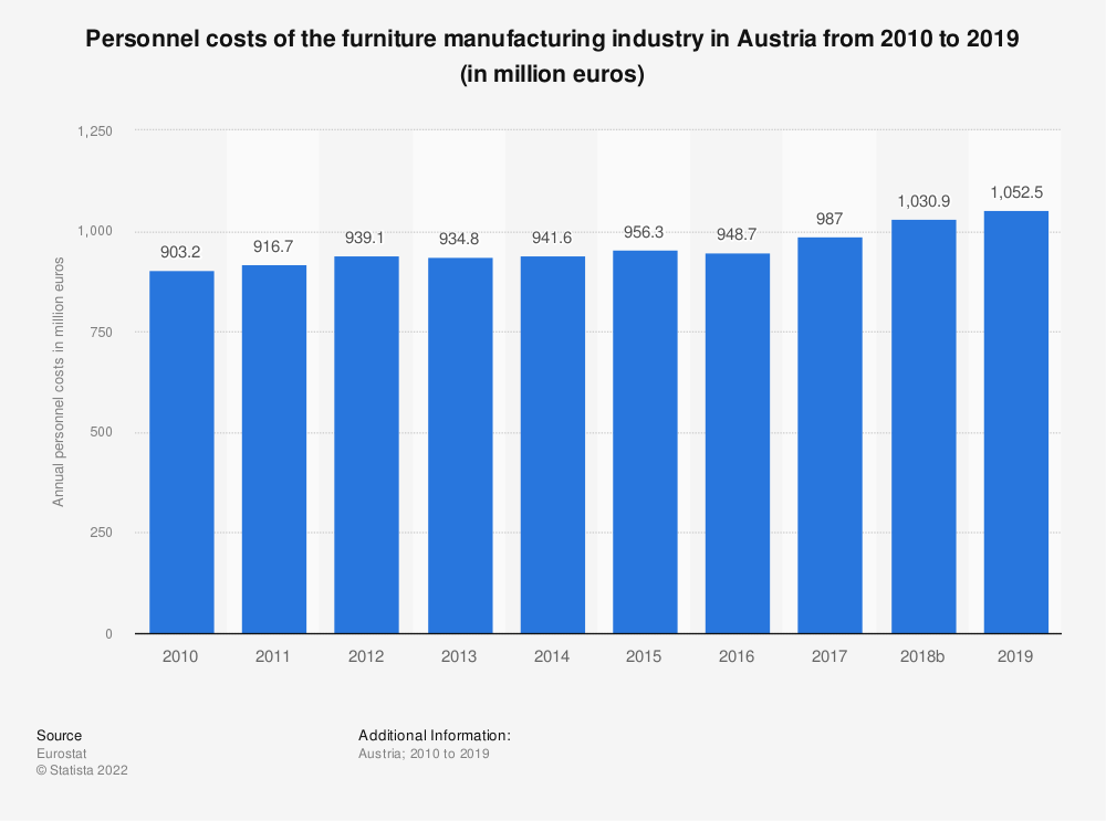 Statistic: Personnel costs of the furniture manufacturing industry in Austria from 2008 to 2016 (in million euros) | Statista