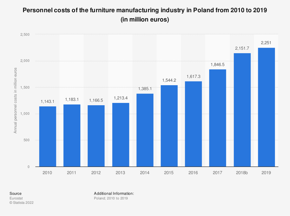 Statistic: Personnel costs of the furniture manufacturing industry in Poland from 2008 to 2015 (in million euros) | Statista