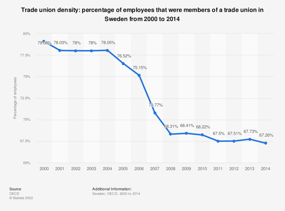 Statistic: Trade union density: percentage of employees that were members of a trade union in Sweden from 2000 to 2014 | Statista