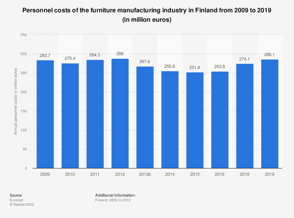 Statistic: Personnel costs of the furniture manufacturing industry in Finland from 2008 to 2015 (in million euros)   Statista