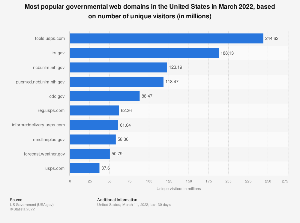 Statistic: Most popular governmental web domains in the United States in June 2020, based on number of unique visitors (in millions) | Statista