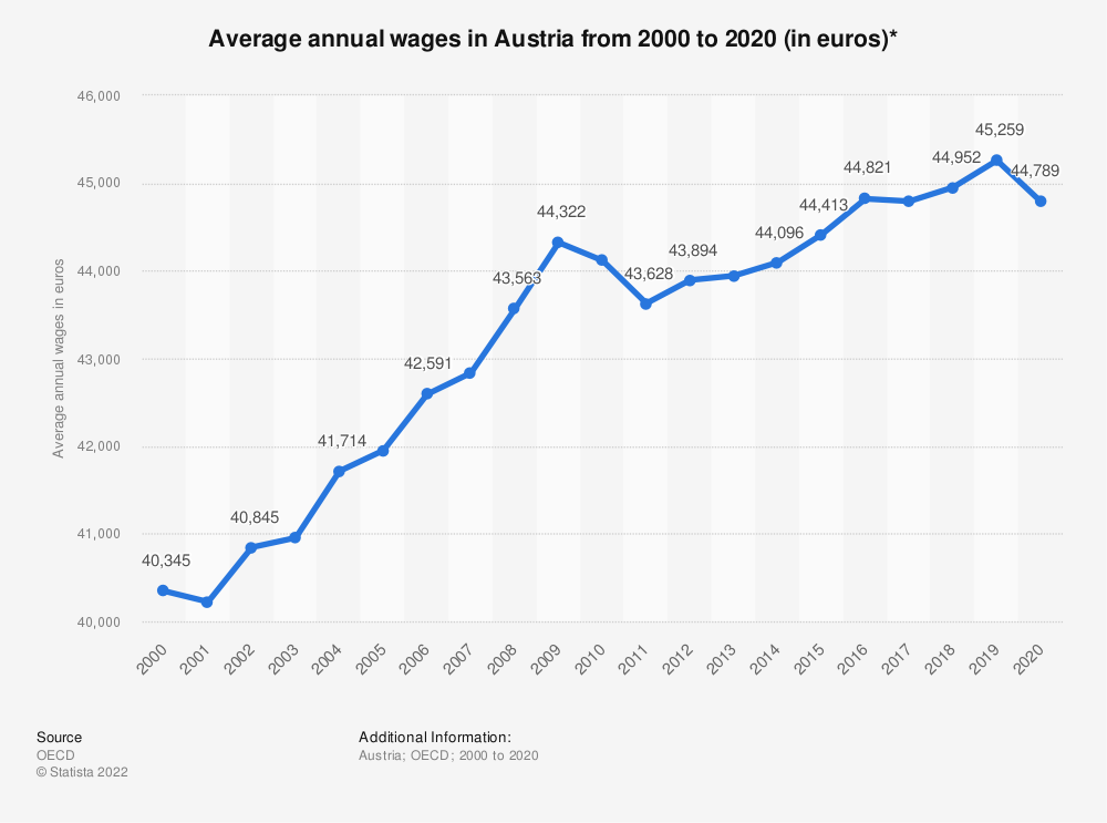 Statistic: Average annual wages in Austria from 2000 to 2017 (in euros)* | Statista