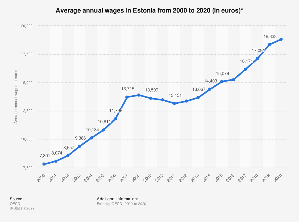 Statistic: Average annual wages in Estonia from 2000 to 2017 (in euros)* | Statista