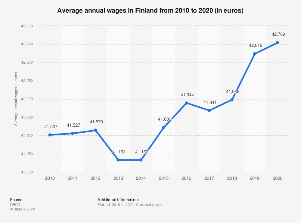 Statistic: Average annual wages in Finland from 2008 to 2018 (in euros) | Statista