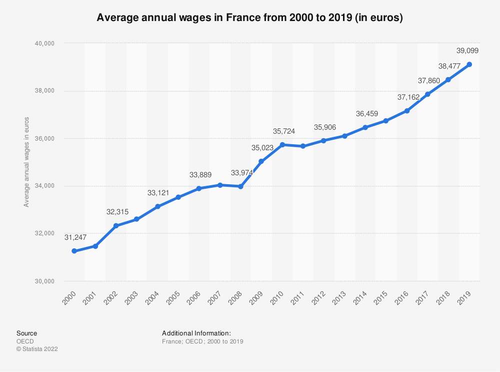 Statistic: Average annual wages in France from 2000 to 2017 (in euros)* | Statista