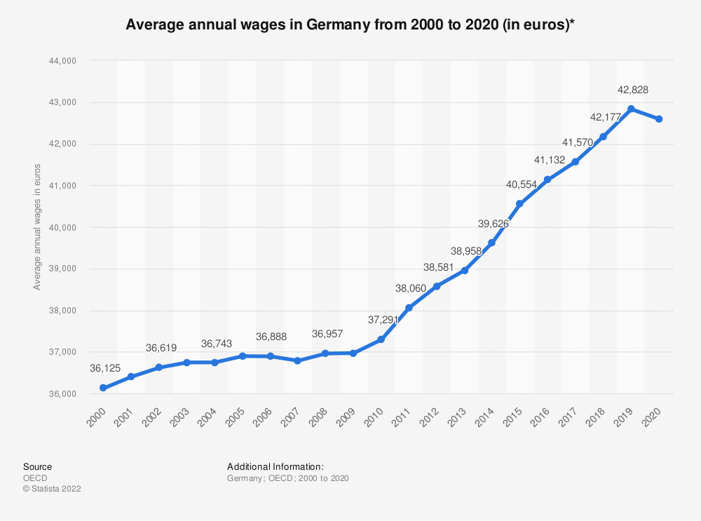 Statistic: Average annual wages in Germany from 2000 to 2017 (in euros)* | Statista