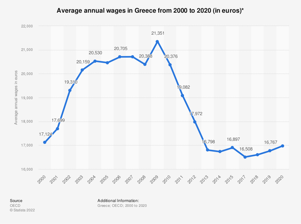 Statistic: Average annual wages in Greece from 2000 to 2018 (in euros)* | Statista